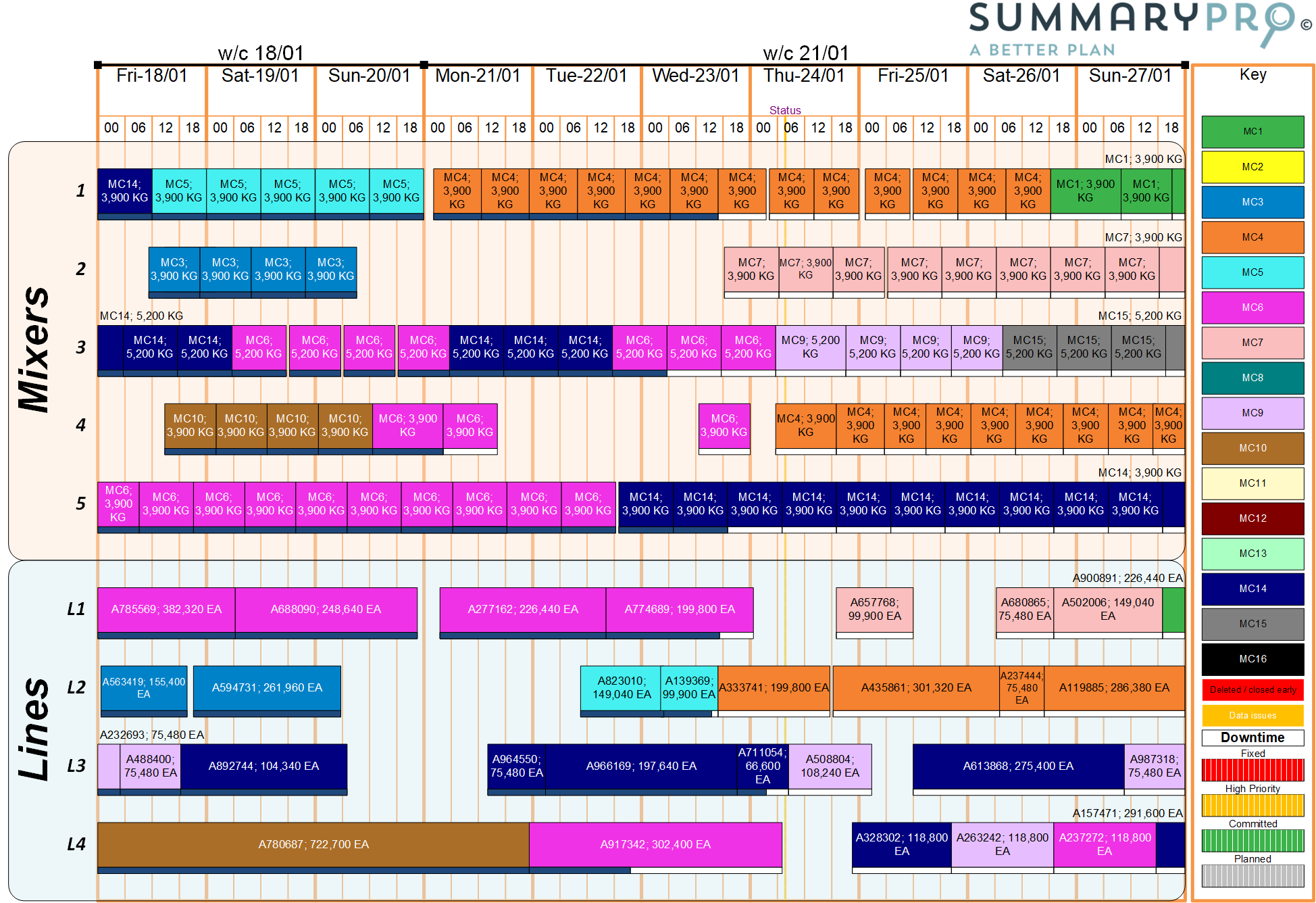 SummaryPro summary showing all assets in detail