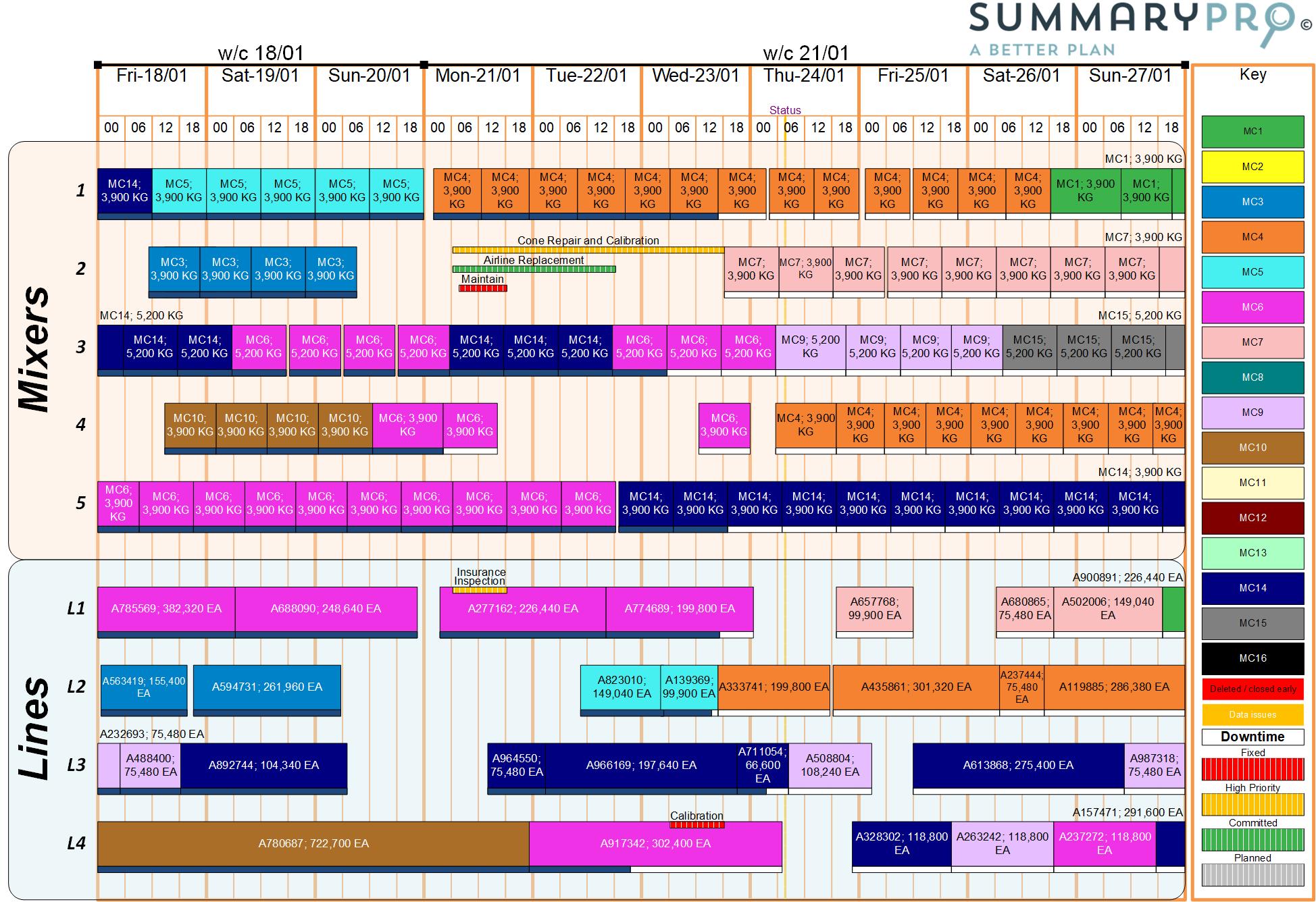 SummaryPro production summary including downtime
