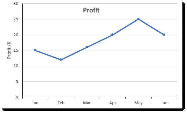 a simple profit chart