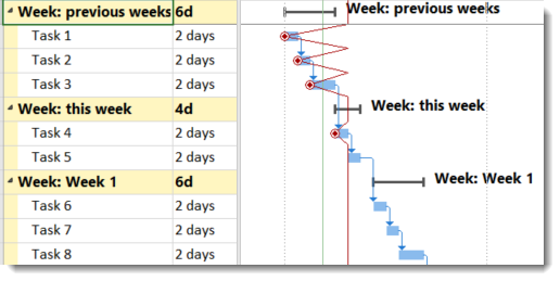 Weeks in MS Project - calculating and grouping by week